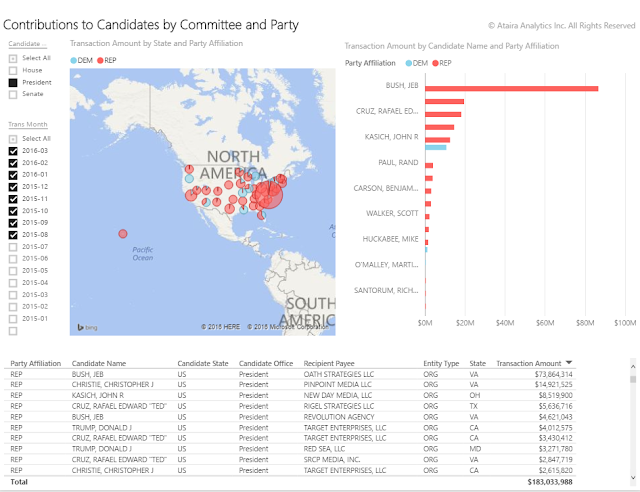 2016 Election Campaign Contributions