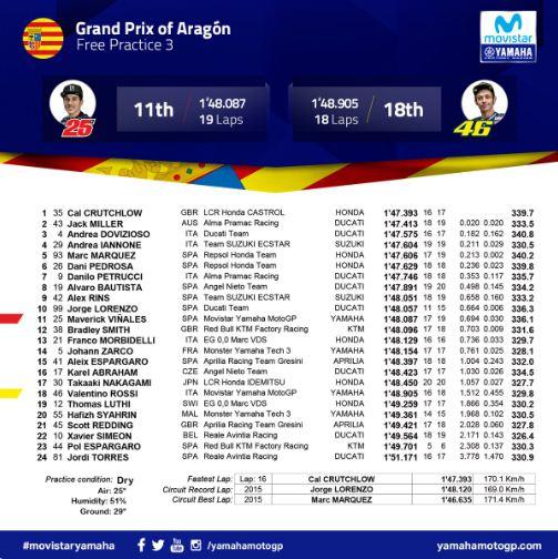 Hasil FP3 MotoGP Aragon 2018