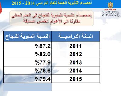 موقع وزارة التربية والتعليم/ ظهرت الان نتيجة الثانوية العامة 2015  برقم الجلوس