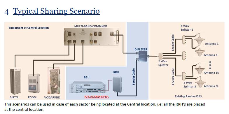 Telecom 2g 3g 4g rf lte drive test optimization ipv6 study for Architecture 2g 3g 4g