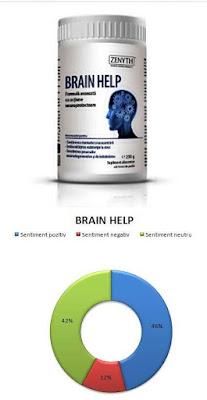 pareri forumuri brain help pudura zenyth pentru memorie si atentie