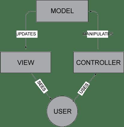 Konsep Framework : Apa itu MVC?