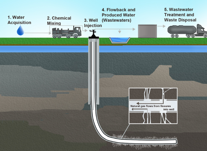 Green Risks What S Epa Doing About Fracking