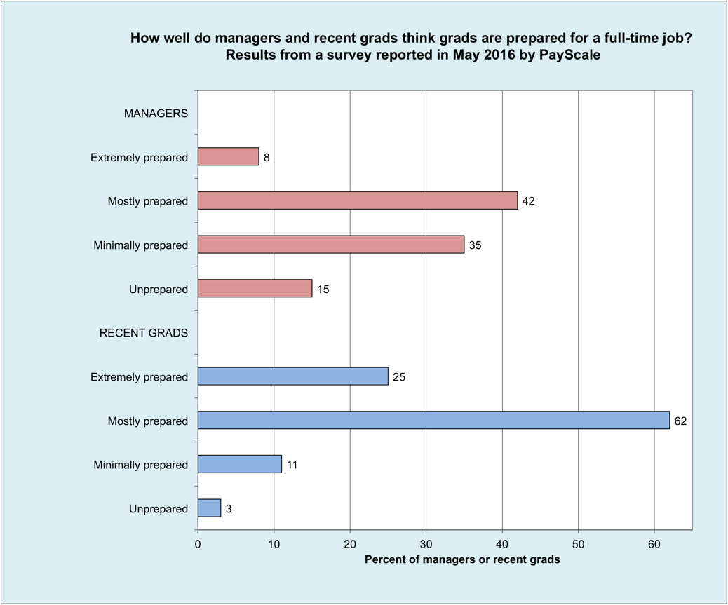 joyful public speaking from fear to joy payscale survey found a third bar chart compares how prepared for a full time job both hiring managers and recent grads thought recent grads were