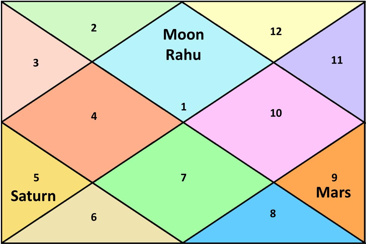 pishach yoga astrology