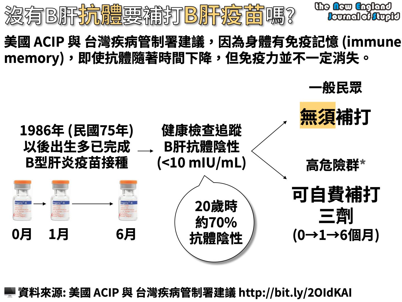 沒有B型肝炎抗體,需要補打B肝疫苗嗎 (Are Booster Doses of Hepatitis B Vaccine Recommended?) - NEJS