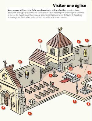 fiche visiter une église