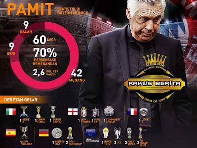 Catatan Kepelatihan Ancelotti Selama Mengasuh Beberapa Tim Di Eropa