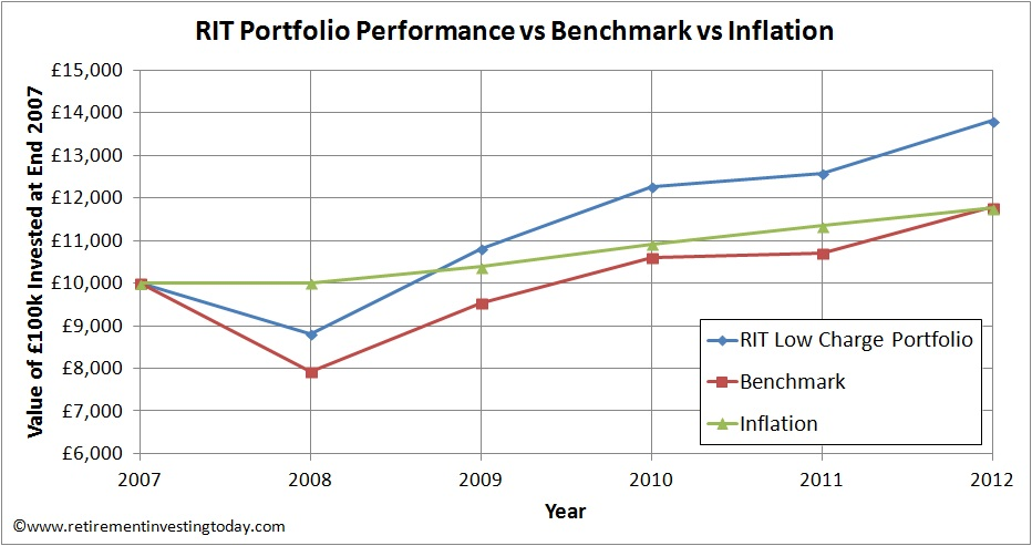 Retirement Investing Today Long Term Performance vs Benchmark vs Inflation