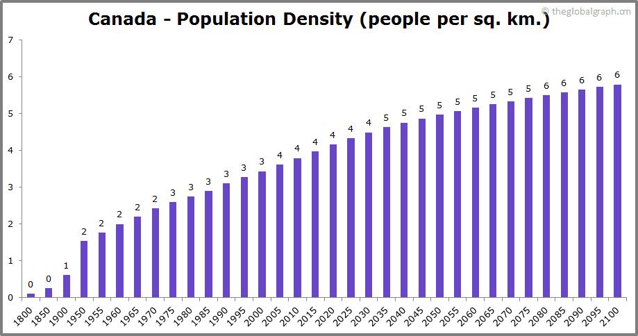Canada  Population Density (people per sq. km.)