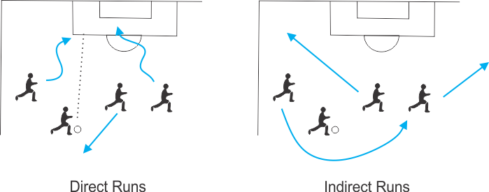 Direct & Indirect runs