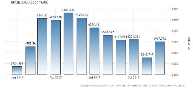 Brazil's Balance of Trade 2017
