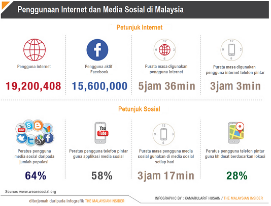 kenapa anda kena start internet marketing