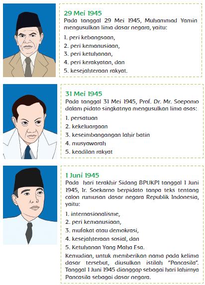 Pancasila Disahkan Pada Tanggal : pancasila, disahkan, tanggal, Materi, Sekolah, Insiden, Lahirnya, Pancasila, (Halaman, Indonesia
