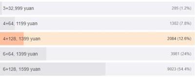 Redmi Note 7 Phone Price List