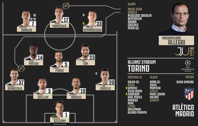 Liga prvaka 2018/19 / 1/8 / Juventus - Atlético Madrid 3:0 (1:0)
