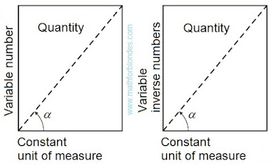Quantity in constant units of measure. Inverse number