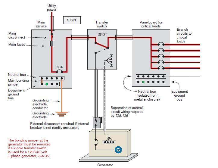 generator receptacle wiring diagram