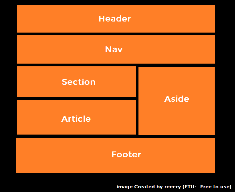 Html layout header main nav article aside address - Div id header ...