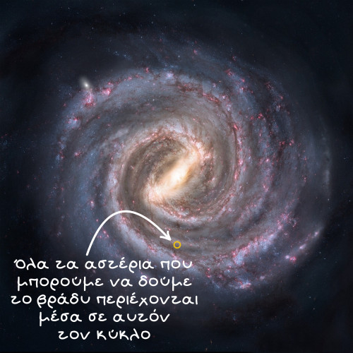 Κύκλος που περιέχει όλα τα αστέρια που μπορούμε να δούμε το βράδυ
