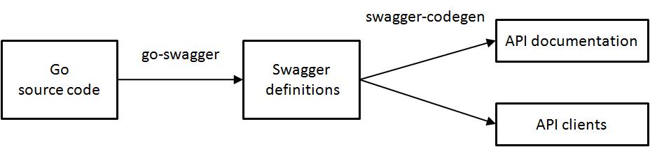 由Golang 程式碼產生Restful API 文件,使用Swagger 規範
