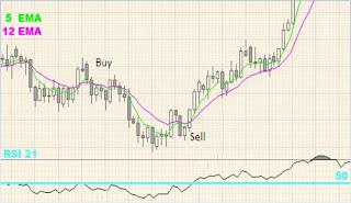 cara trading day trade Ema Strategy