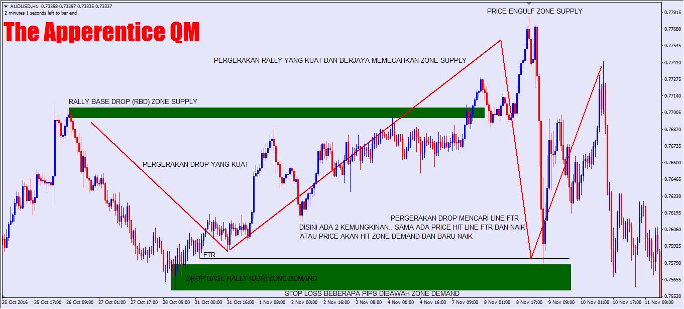 RAHASIA Strategi Trading Forex berdasarkan Trend dan Level Entry - Exit Contoh Forex