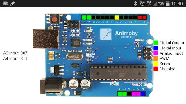 Animoby Uno – Wifi ou Bluetooth