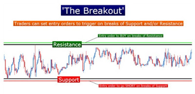 How to Use Support and Resistance to Trade Forex Supply and Demand