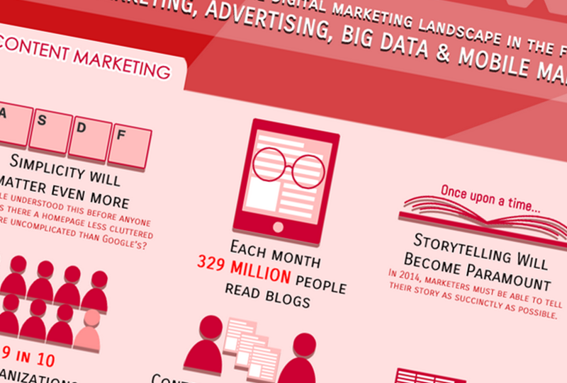 Digital Marketing Trends 2014 [INFOGRAPHIC]