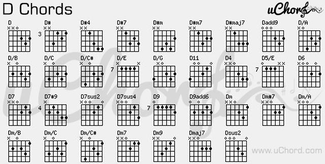 37 GUITAR CHORD CHART D11, CHART GUITAR D11 CHORD