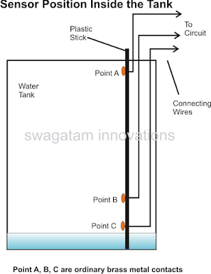 probes placement in water tank