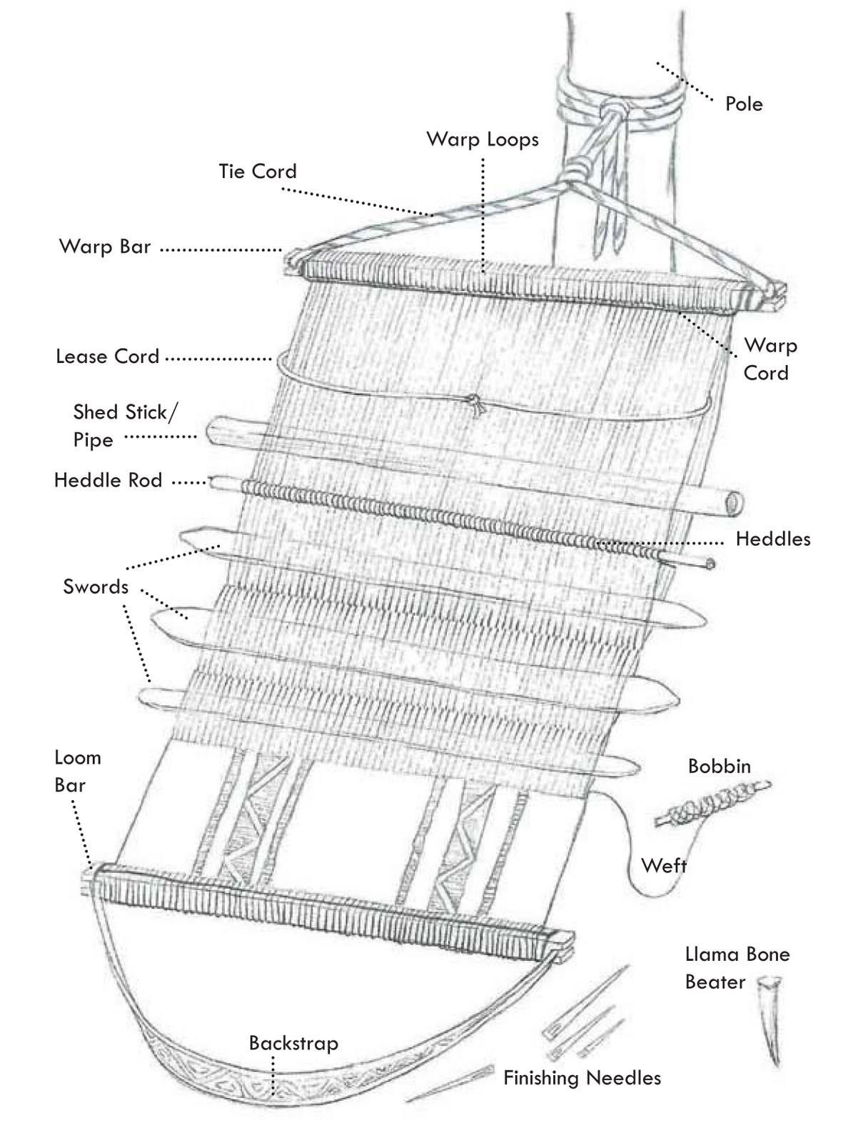 Diagram Of Weaving Loom Tail Light Velo Saddle A Different Space Discontinuous Warps For Warp Faced