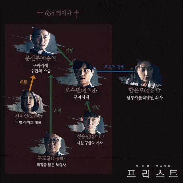 韓劇-Priest-驅魔者-線上看