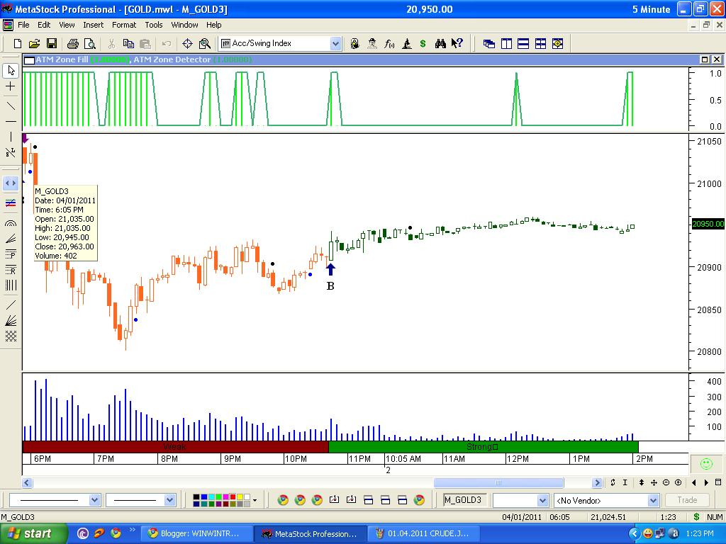 Win trading signals