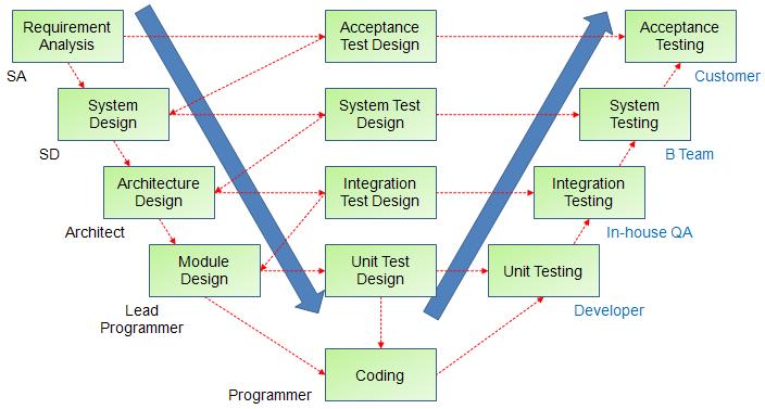 PMP達人_IT肥蝦: 軟體開發流程、開發文件與系統程式對得起來嗎?
