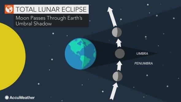 Gokulpaul Com Lunar Eclipse On 20 21 January 2019 Super Blood Wolf