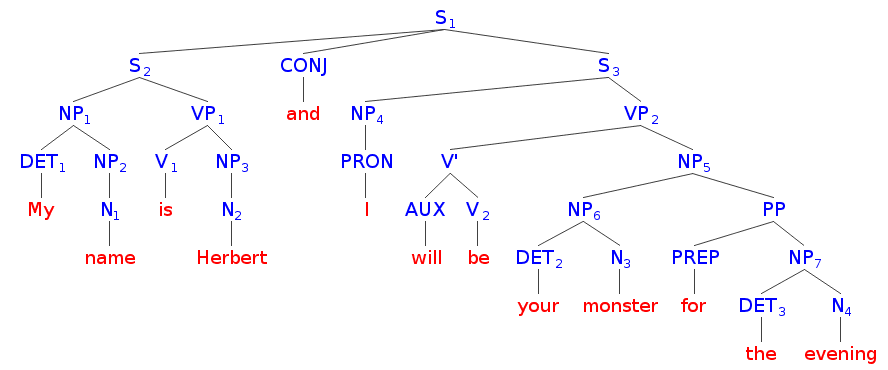 Cute language learning syntax tree for a compound sentence my syntax tree my name is herbert and i will be your monster for the evening ccuart
