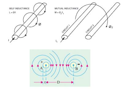 خطوط النقل الكهربائية حساب قيم العناصر الاساسية الثلاثة C. L. R  الممثلة للخط TL Parameters