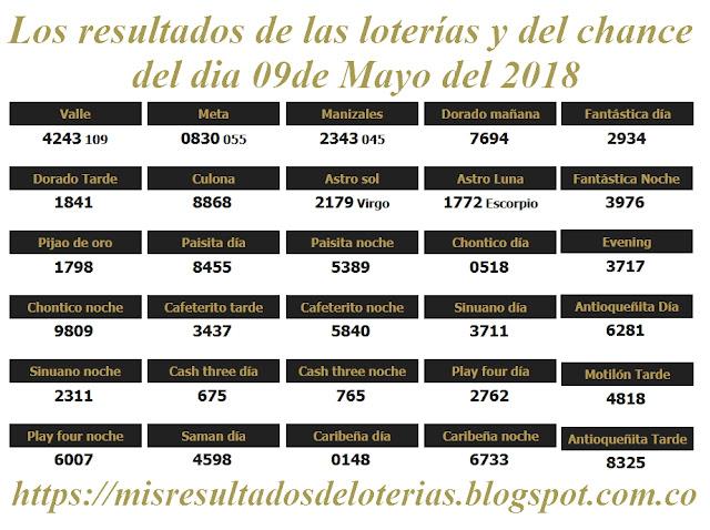 Resultados de las loterías de Colombia | Ganar chance | Los resultados de las loterías y del chance del dia 09 de Mayo del 2018