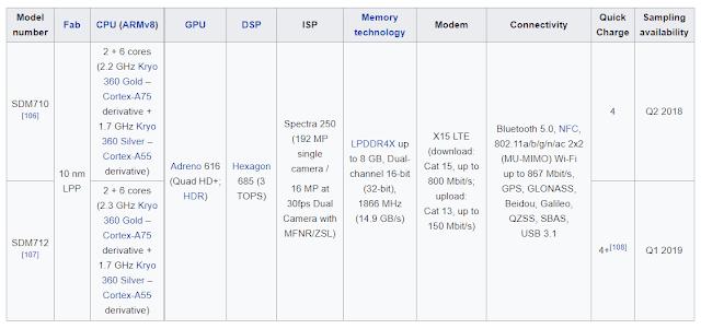 Snapdragon 750, 765, 765G dan 768G 5G