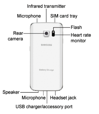 Samsung Galaxy S6 Edge 5 Rear Panel Detail Descriptions