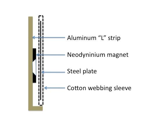 Magnetic mounting system designed by art conservator, Gwen Spicer