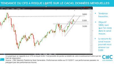 Investir sur les actions françaises avec l'analyse technique du CAC40 [02/12/2017]