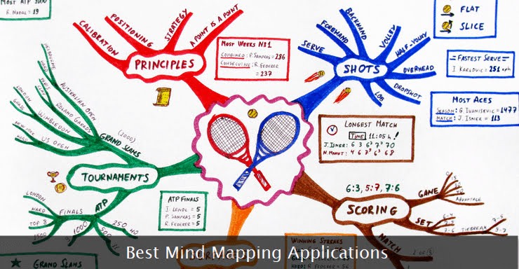 Best Mind Mapping Software For Professionals And Freelancers