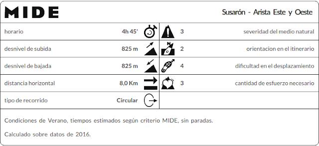 Datos MIDE ruta Susarón