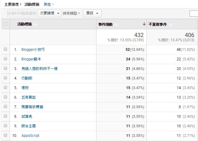 website-track-google-analytics-event-widget-member-post-3.png-統計歸納網站所有連結的點擊成效﹍GA 事件追蹤器(會員加值文章)