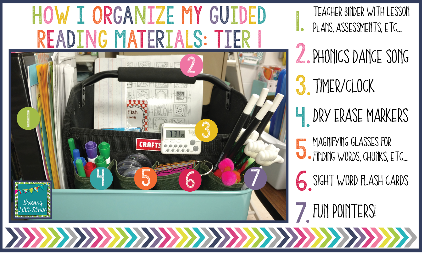 Growing Little Minds: How I Organize My Guided Reading