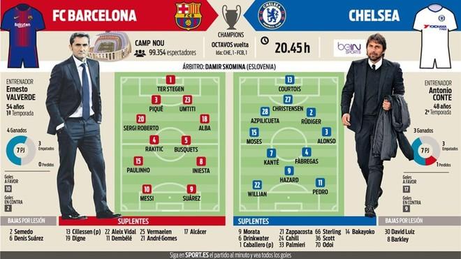 54badaf48c484 Barça-Chelsea: Predpokladané zostavy - FCBNovinky.sk, FC Barcelona ...
