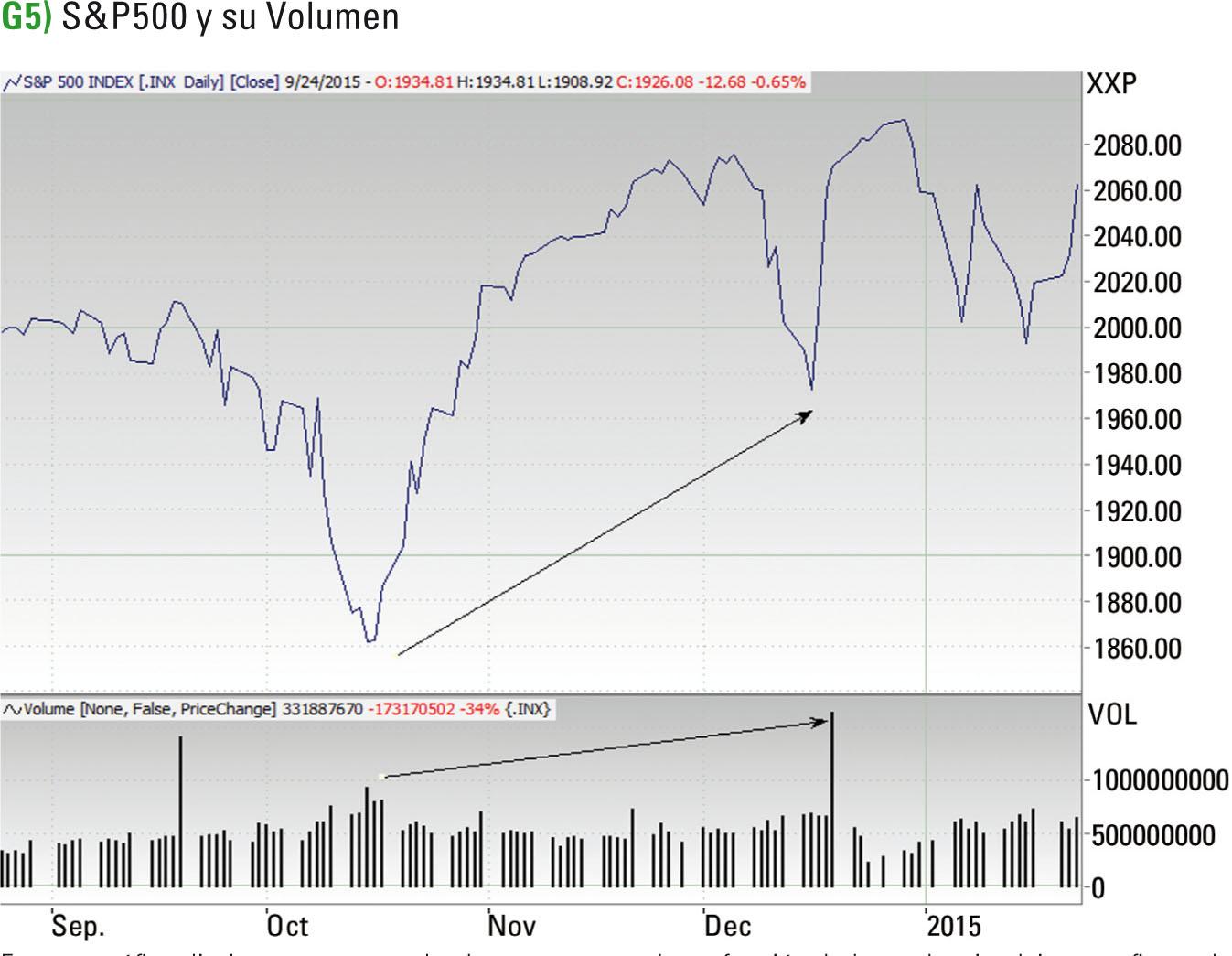 bolsa y finanzas: Principios de la Teoria de Dow Jones